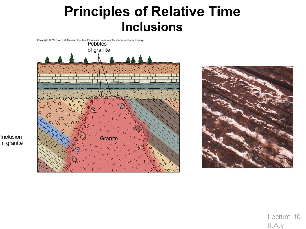 Principles of Relative Time Inclusions Lecture 10 II.A.v