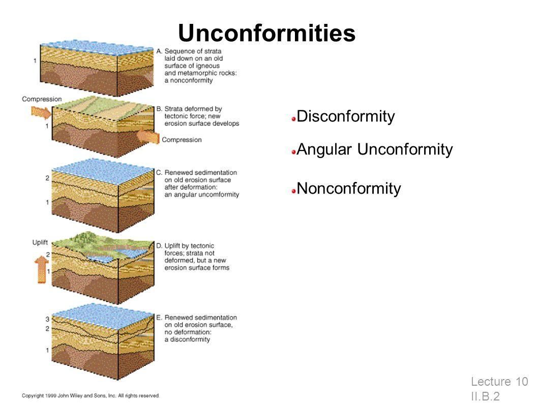 Unconformities Lecture 10 II.B.2 Disconformity Angular Unconformity Nonconformity