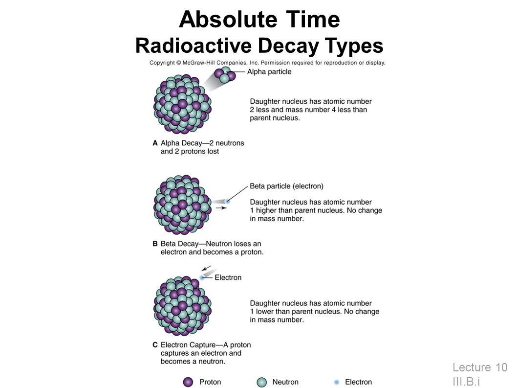 Absolute Time Radioactive Decay Types Lecture 10 III.B.i