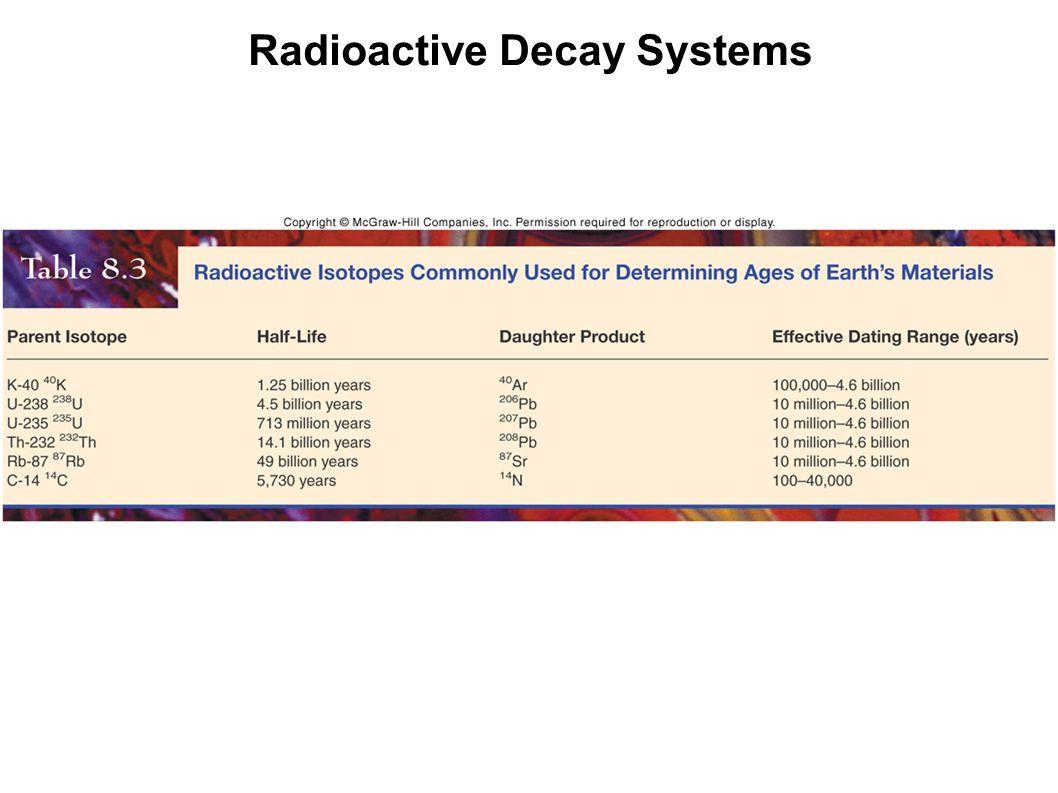 Radioactive Decay Systems