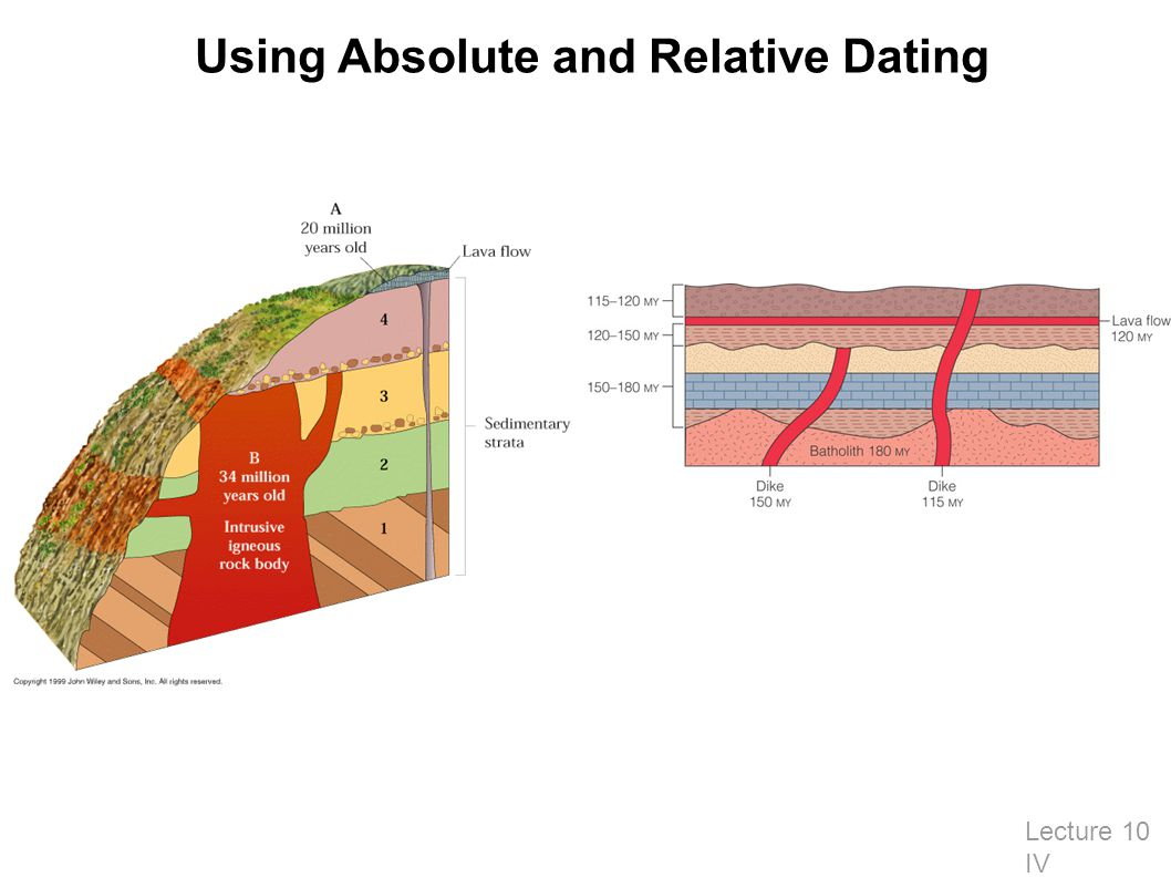Lecture 10 IV Using Absolute and Relative Dating