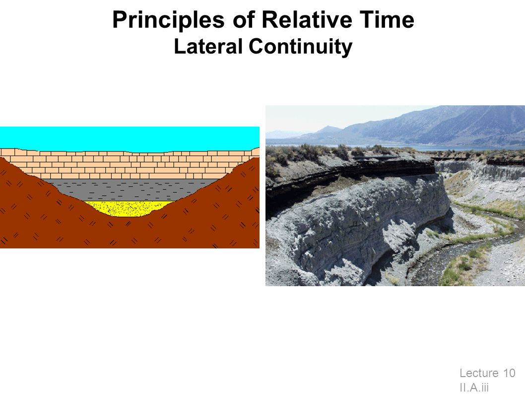 Principles of Relative Time Lateral Continuity Lecture 10 II.A.iii
