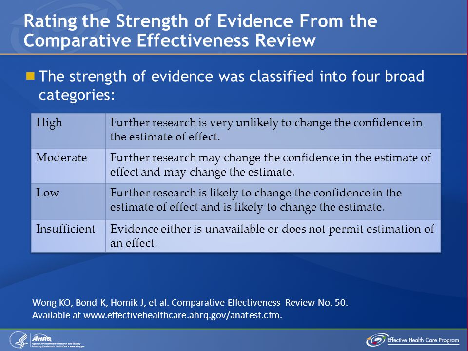  The strength of evidence was classified into four broad categories: Rating the Strength of Evidence From the Comparative Effectiveness Review Wong KO, Bond K, Homik J, et al.