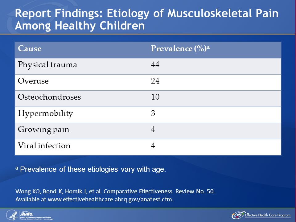 Report Findings: Etiology of Musculoskeletal Pain Among Healthy Children CausePrevalence (%) a Physical trauma44 Overuse24 Osteochondroses10 Hypermobility3 Growing pain4 Viral infection4 a Prevalence of these etiologies vary with age.