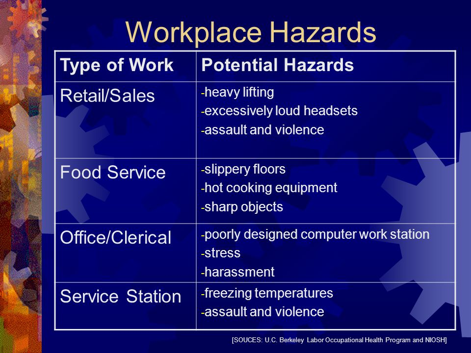 Workplace Hazards Type of WorkPotential Hazards Retail/Sales - heavy lifting - excessively loud headsets - assault and violence Food Service - slippery floors - hot cooking equipment - sharp objects Office/Clerical - poorly designed computer work station - stress - harassment Service Station - freezing temperatures - assault and violence [SOUCES: U.C.