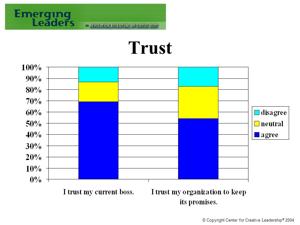 Trust © Copyright Center for Creative Leadership ® 2004