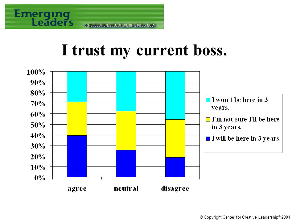 I trust my current boss. © Copyright Center for Creative Leadership ® 2004