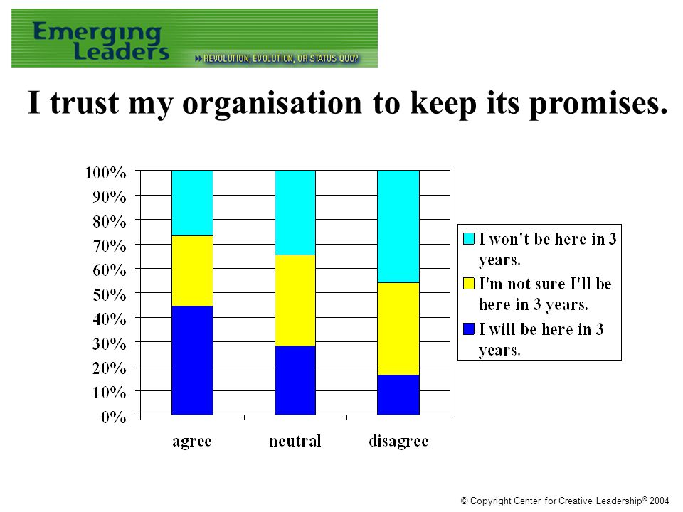 I trust my organisation to keep its promises. © Copyright Center for Creative Leadership ® 2004