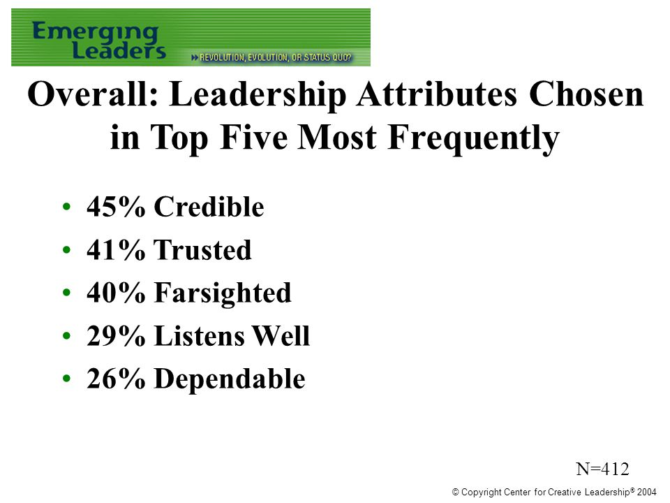 Overall: Leadership Attributes Chosen in Top Five Most Frequently 45% Credible 41% Trusted 40% Farsighted 29% Listens Well 26% Dependable N=412 © Copyright Center for Creative Leadership ® 2004