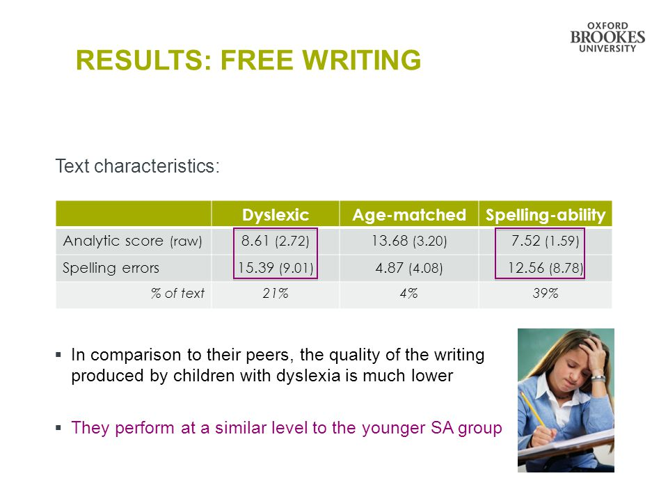 RESULTS: FREE WRITING Text characteristics: DyslexicAge-matchedSpelling-ability Analytic score (raw) 8.61 (2.72) 13.68 (3.20) 7.52 (1.59) Spelling err