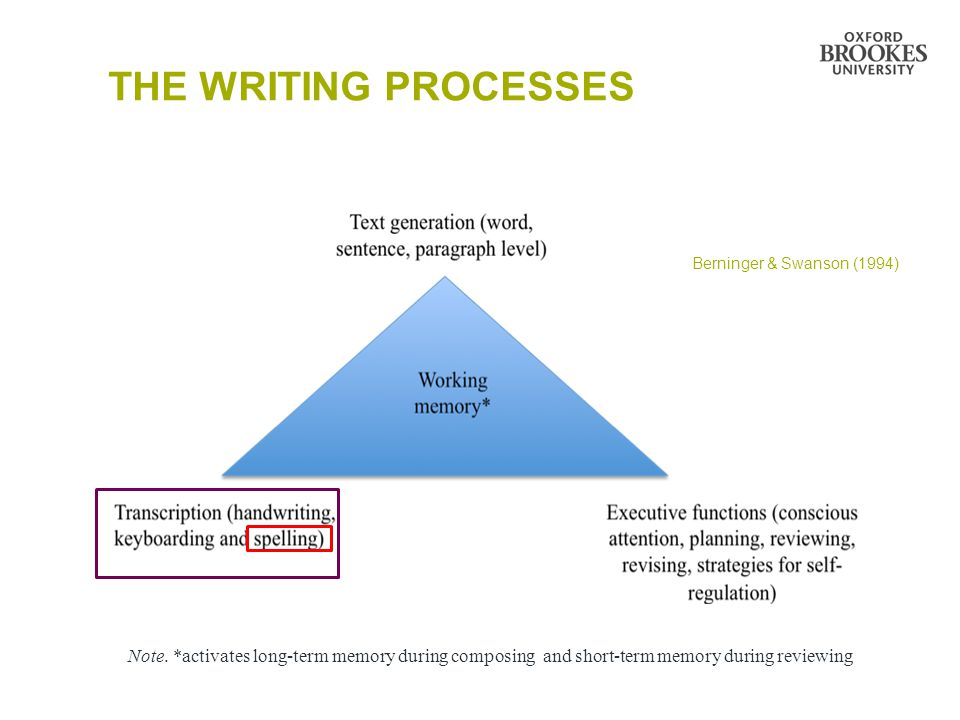 THE WRITING PROCESSES Note. *activates long-term memory during composing and short-term memory during reviewing Berninger & Swanson (1994)