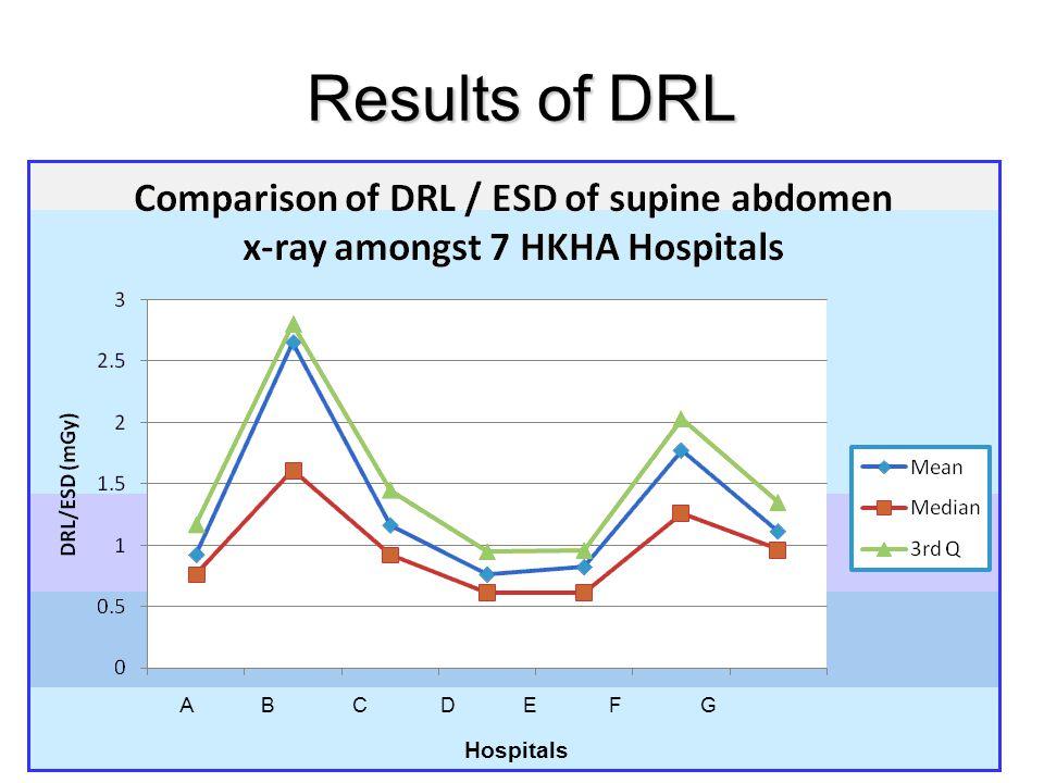 Results of DRL A B C D E F G Hospitals