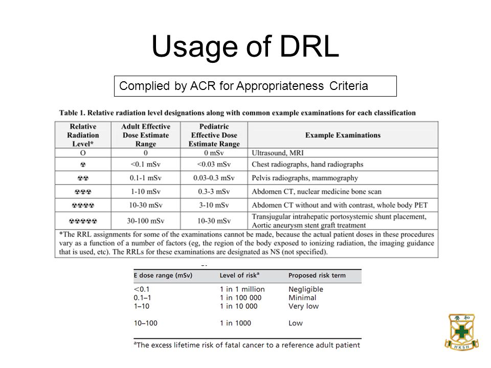 Usage of DRL Complied by ACR for Appropriateness Criteria