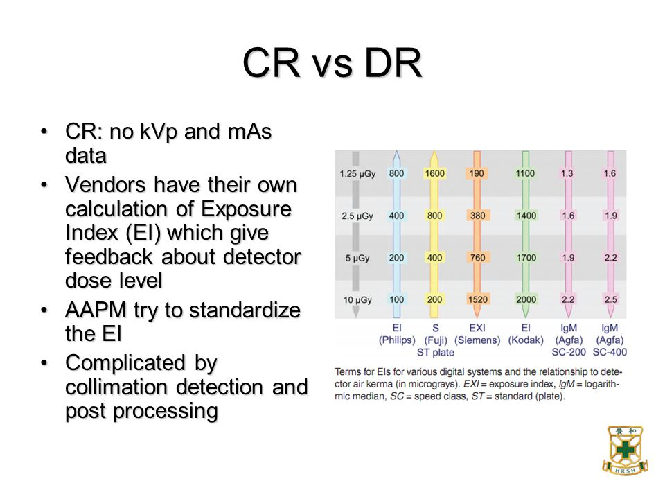 CR vs DR CR: no kVp and mAs dataCR: no kVp and mAs data Vendors have their own calculation of Exposure Index (EI) which give feedback about detector d