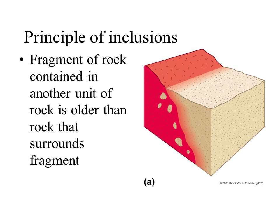 Principle of inclusions Fragment of rock contained in another unit of rock is older than rock that surrounds fragment
