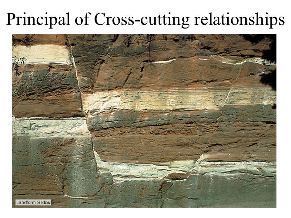 Principal of Cross-cutting relationships