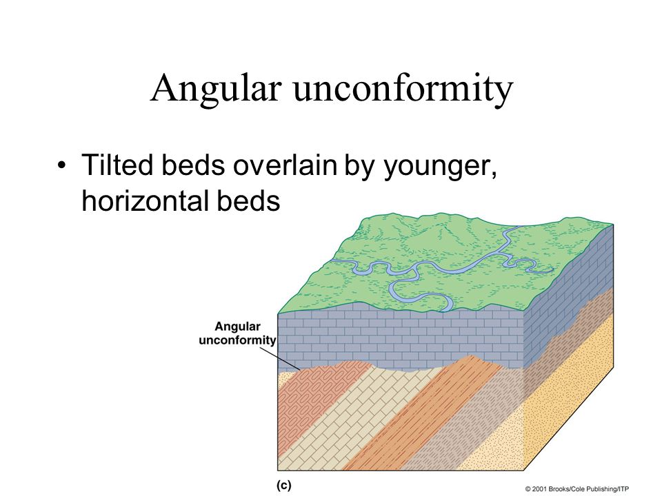 Angular unconformity Tilted beds overlain by younger, horizontal beds