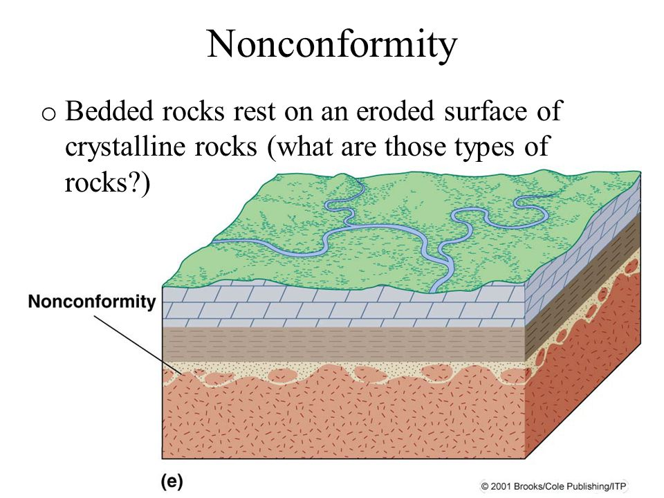 Nonconformity o Bedded rocks rest on an eroded surface of crystalline rocks (what are those types of rocks?)