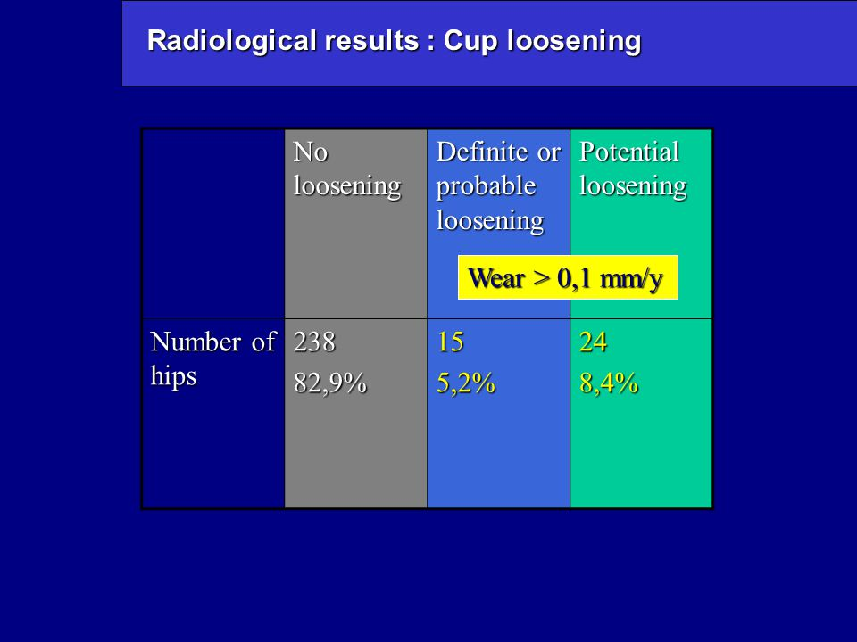 Radiological results : Cup loosening No loosening Definite or probable loosening Potential loosening Number of hips 23882,9%155,2%248,4% Wear > 0,1 mm/y