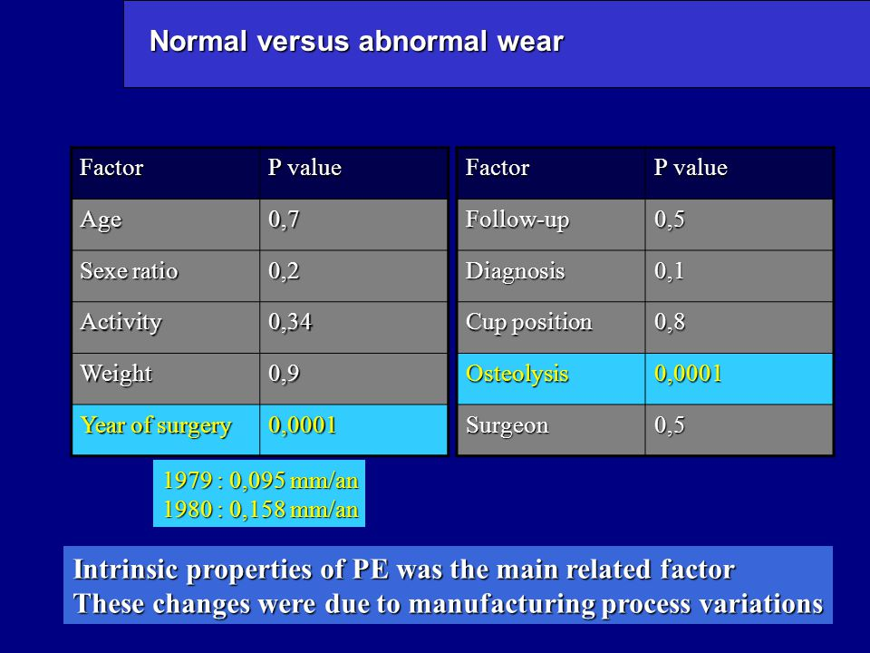 Normal versus abnormal wear Factor P value Age0,7 Sexe ratio 0,2 Activity0,34 Weight0,9 Year of surgery 0,0001Factor P value Follow-up0,5 Diagnosis0,1 Cup position 0,8 Osteolysis0,0001 Surgeon0,5 1979 : 0,095 mm/an 1980 : 0,158 mm/an Intrinsic properties of PE was the main related factor These changes were due to manufacturing process variations