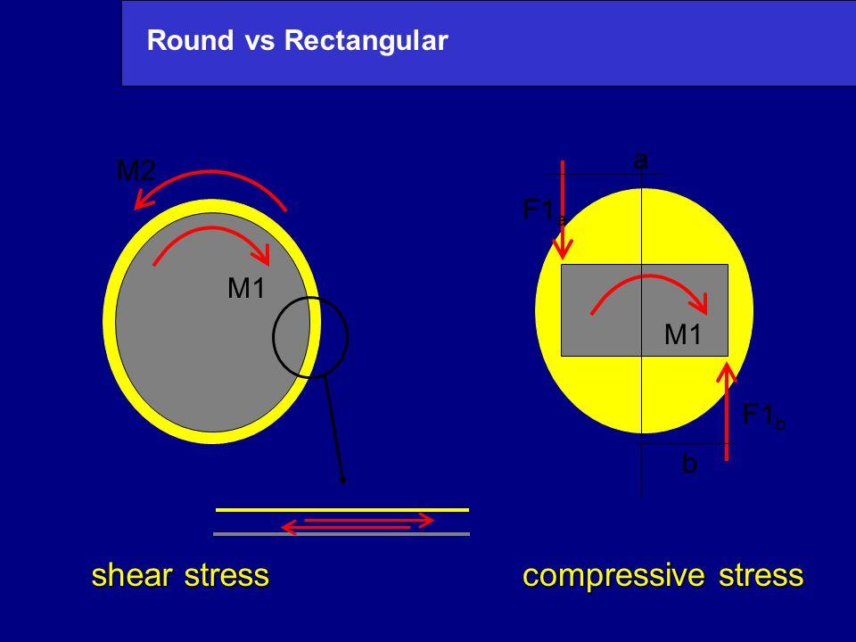 Round vs Rectangular M2 M1 shear stress compressive stress M1 F1 a F1 b a b