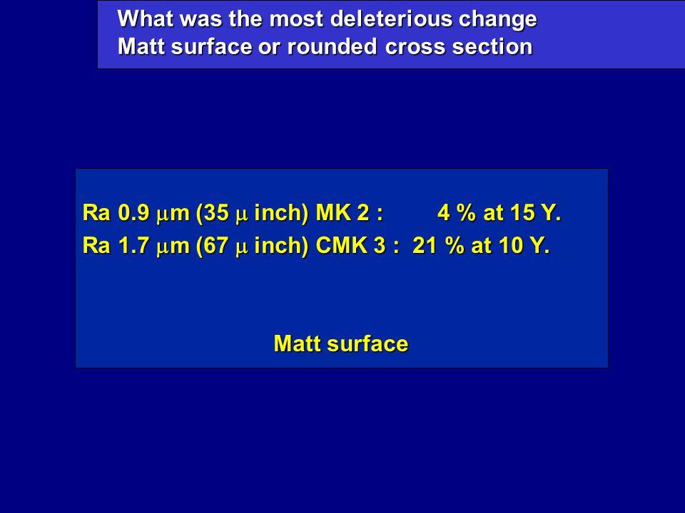 Ra 0.9  m (35  inch) MK 2 : 4 % at 15 Y. Ra 1.7  m (67  inch) CMK 3 : 21 % at 10 Y.