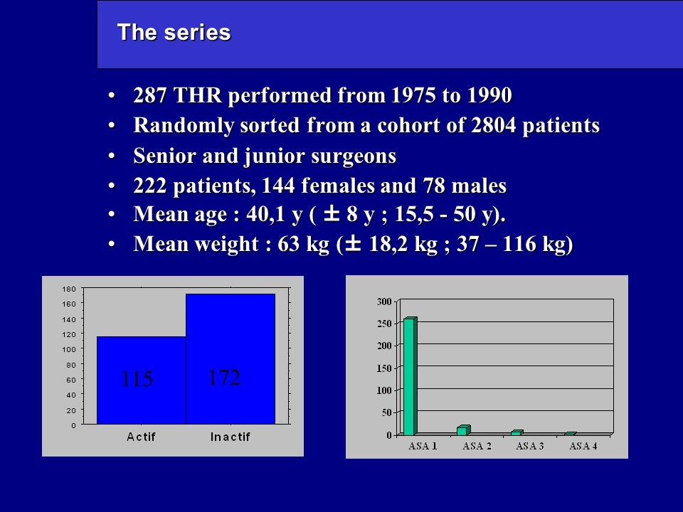 The series 287 THR performed from 1975 to 1990287 THR performed from 1975 to 1990 Randomly sorted from a cohort of 2804 patientsRandomly sorted from a cohort of 2804 patients Senior and junior surgeonsSenior and junior surgeons 222 patients, 144 females and 78 males222 patients, 144 females and 78 males Mean age : 40,1 y ( ± 8 y ; 15,5 - 50 y).Mean age : 40,1 y ( ± 8 y ; 15,5 - 50 y).