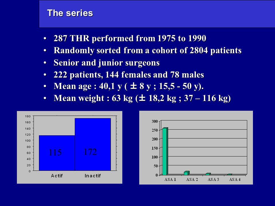 The series : preoperative diagnosis Previous surgery : 123 hips