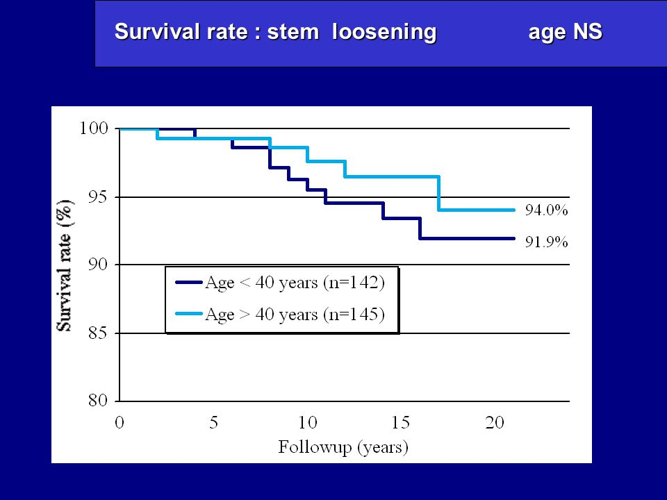 Survival rate : stem loosening age NS