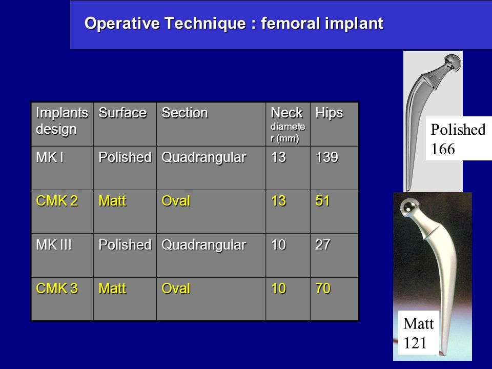 Radiological results : Stem loosening No loosening Definite or probable loosening Potential loosening Number of hips 27195,1%124,2%40,7% 10 aseptic, 1 septic, 1 after a periprosthetic fracture osteolysis