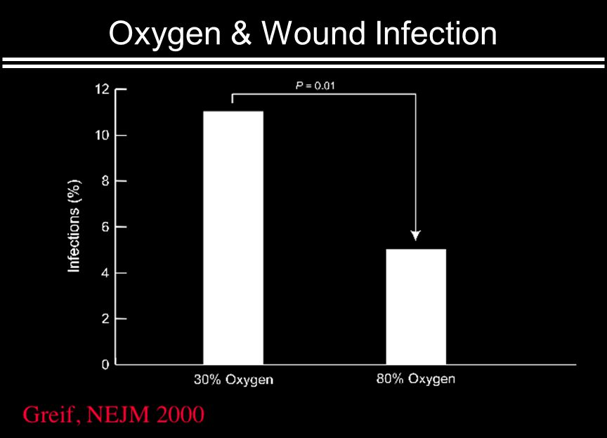 Oxygen & Wound Infection