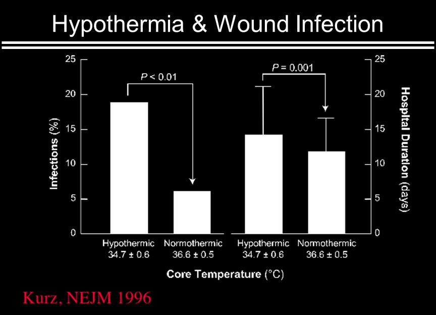 Hypothermia & Wound Infection