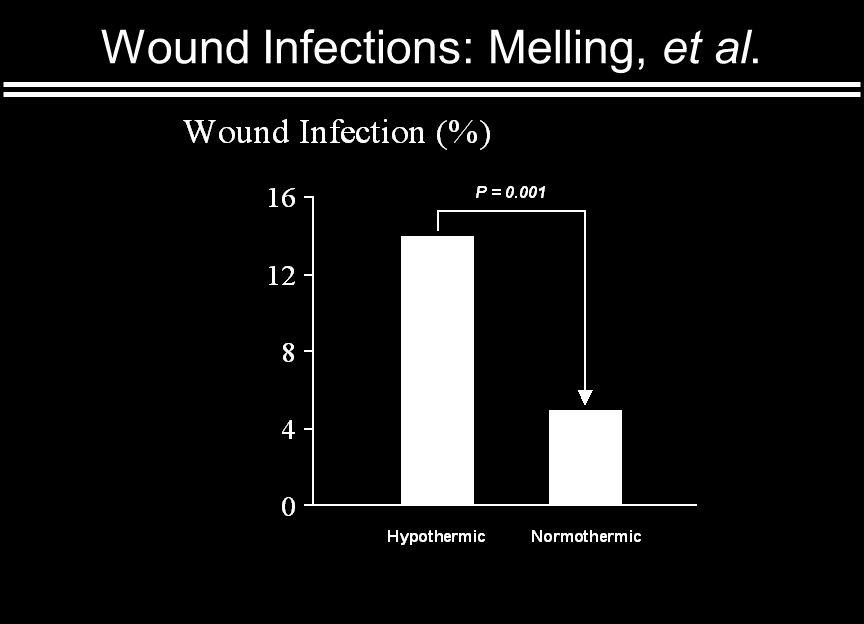 Wound Infections: Melling, et al.