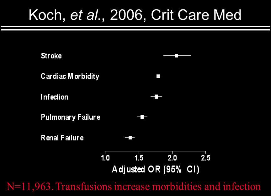 Koch, et al., 2006, Crit Care Med Older blood Younger blood N=11,963.