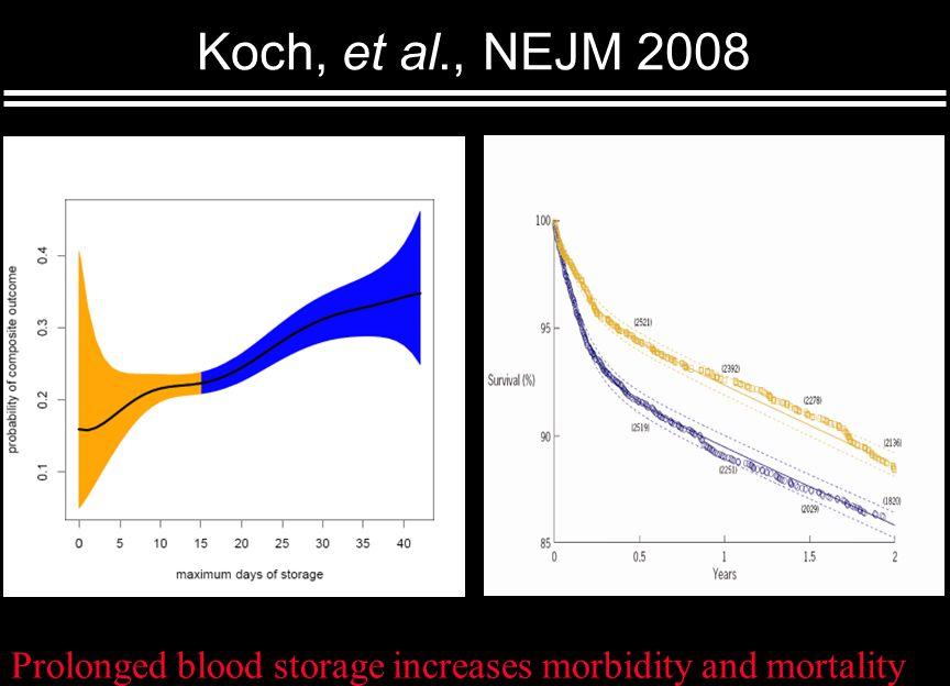 Koch, et al., NEJM 2008 Prolonged blood storage increases morbidity and mortality Older blood Younger blood