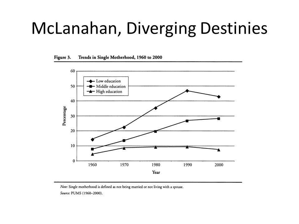McLanahan, Diverging Destinies