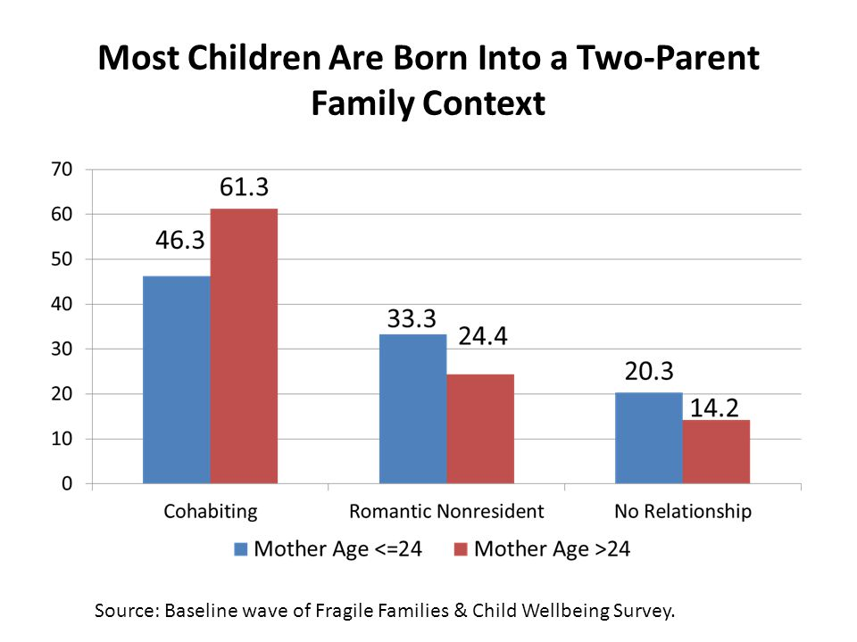 Most Children Are Born Into a Two-Parent Family Context Source: Baseline wave of Fragile Families & Child Wellbeing Survey.