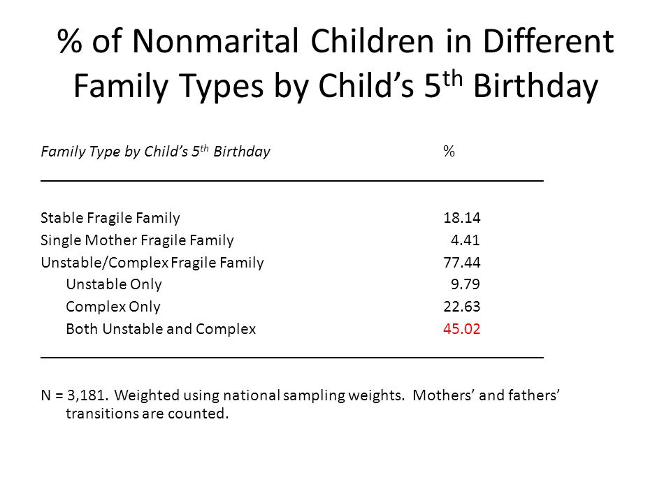 % of Nonmarital Children in Different Family Types by Child's 5 th Birthday Family Type by Child's 5 th Birthday % ___________________________________
