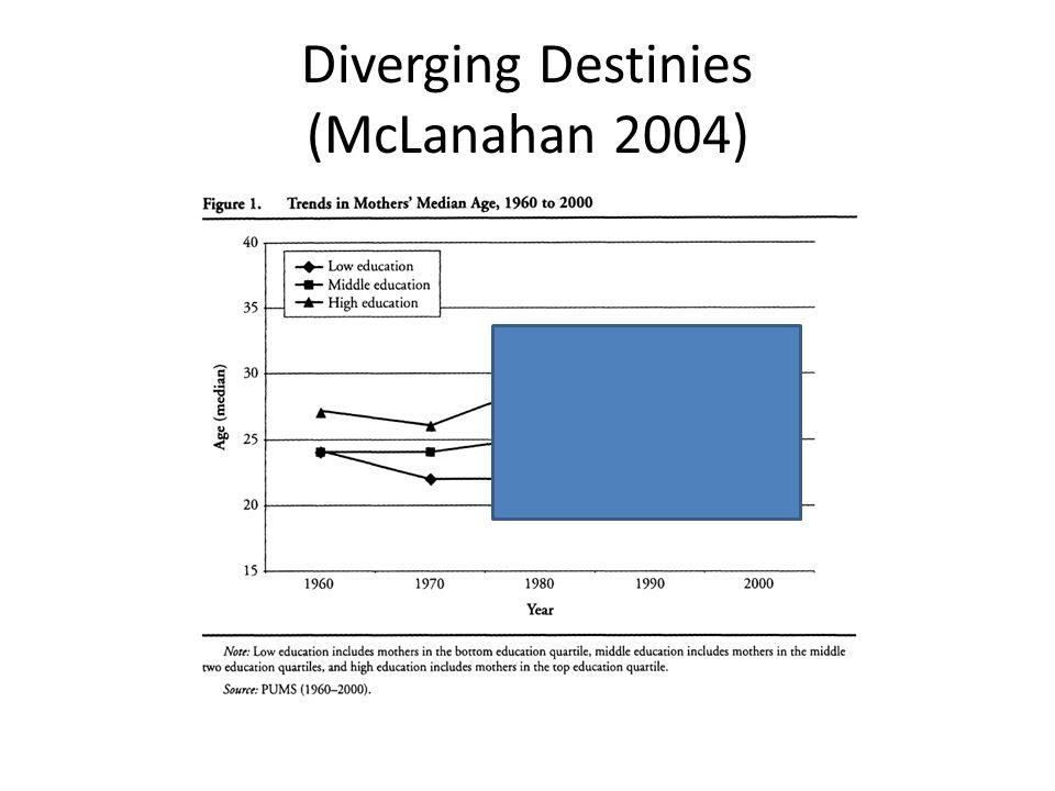 Diverging Destinies (McLanahan 2004)