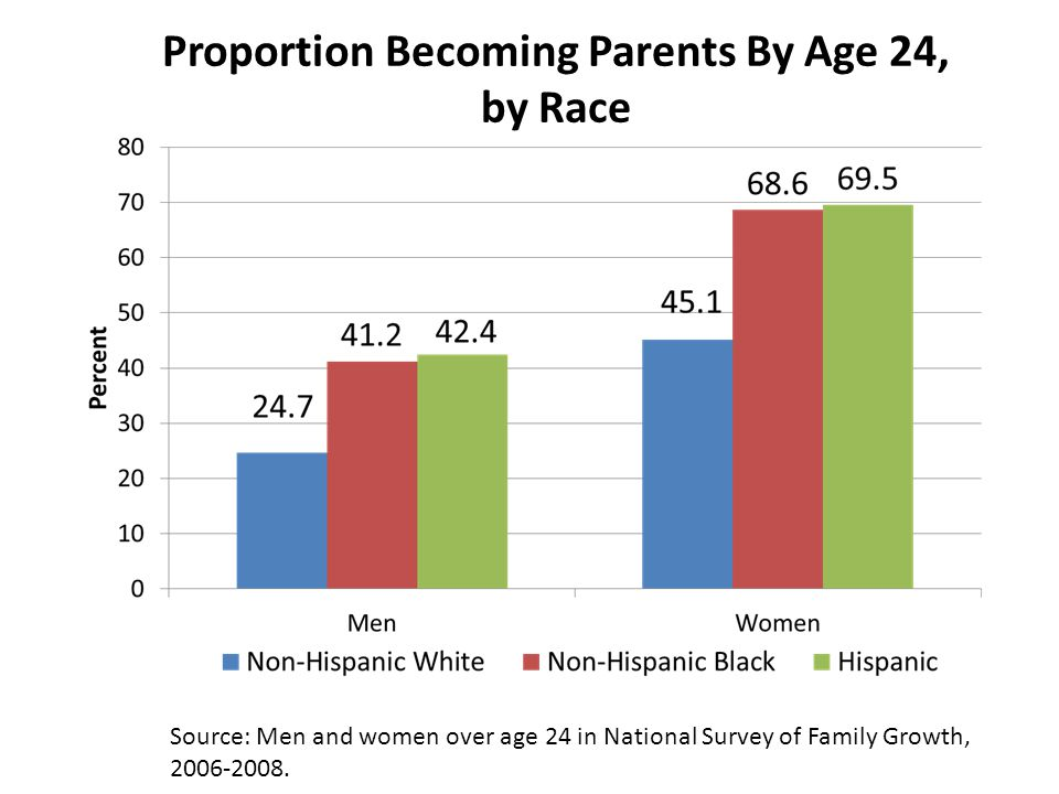 Source: Men and women over age 24 in National Survey of Family Growth, 2006-2008.