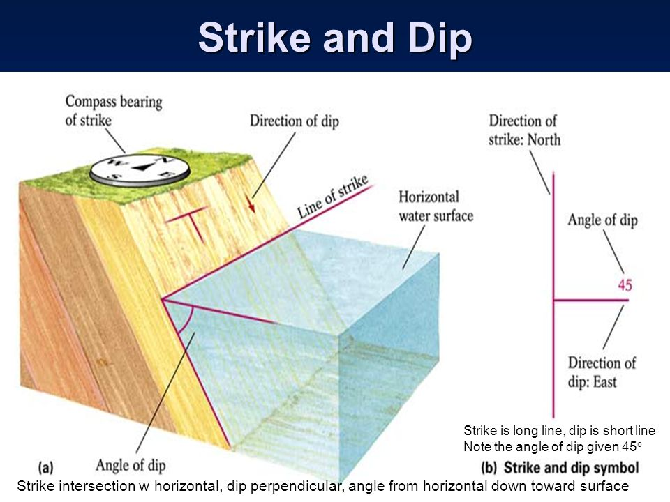 Strike and Dip Strike intersection w horizontal, dip perpendicular, angle from horizontal down toward surface Strike is long line, dip is short line N