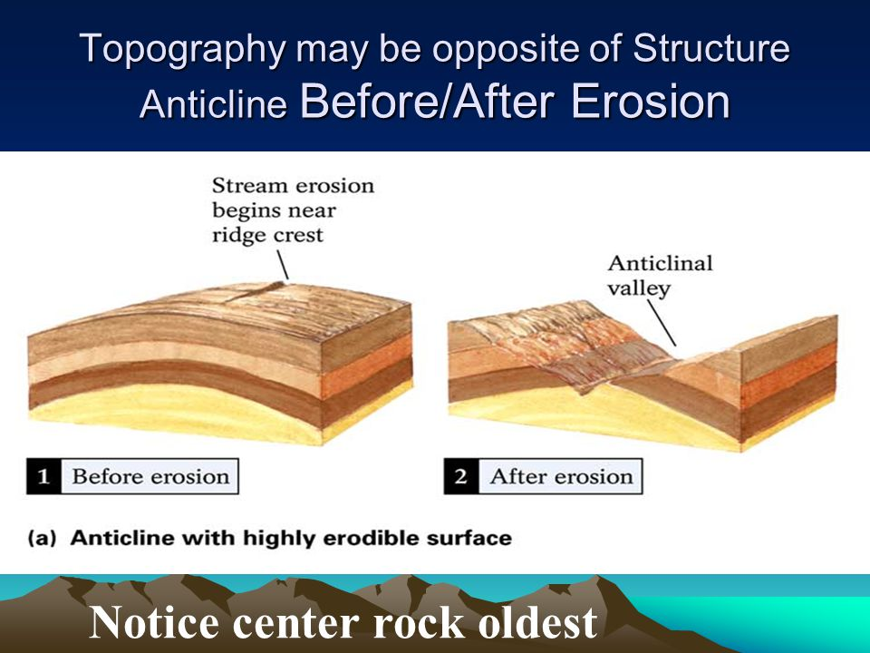 Topography may be opposite of Structure Anticline Before/After Erosion Notice center rock oldest