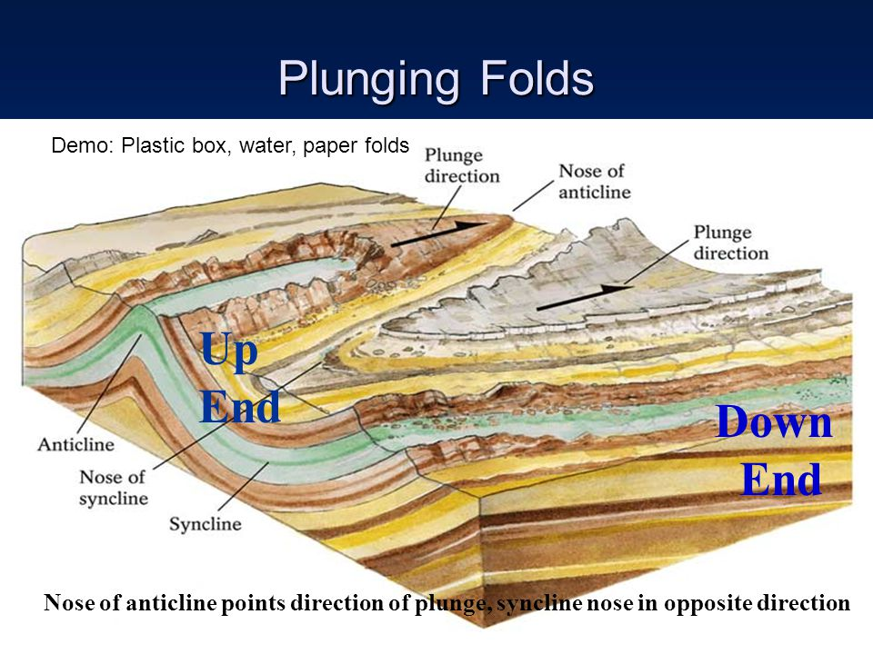 Plunging Folds Nose of anticline points direction of plunge, syncline nose in opposite direction Up End Down End Demo: Plastic box, water, paper folds