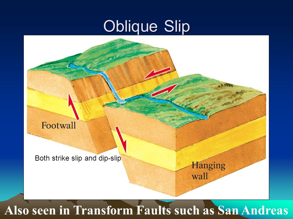 Oblique Slip Also seen in Transform Faults such as San Andreas Both strike slip and dip-slip