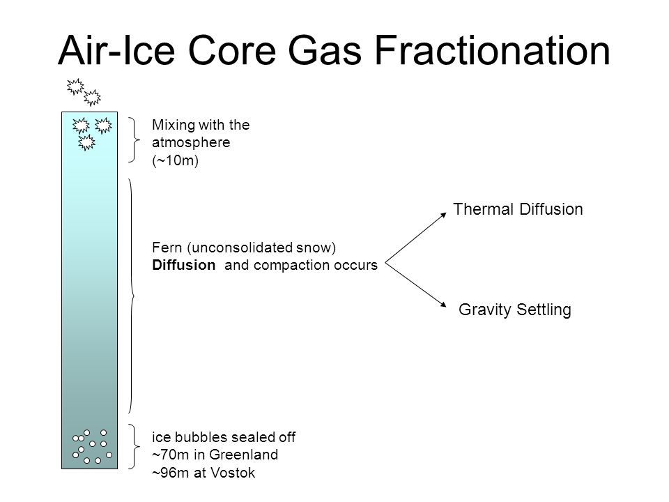 Air-Ice Core Gas Fractionation ice bubbles sealed off ~70m in Greenland ~96m at Vostok Mixing with the atmosphere (~10m) Fern (unconsolidated snow) Diffusion and compaction occurs Thermal Diffusion Gravity Settling