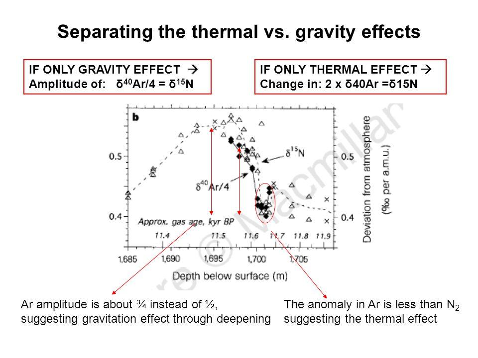 Separating the thermal vs.
