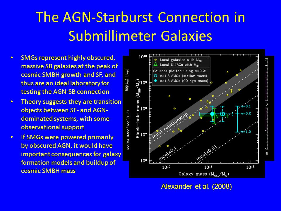 The AGN-Starburst Connection in Submillimeter Galaxies SMGs represent highly obscured, massive SB galaxies at the peak of cosmic SMBH growth and SF, and thus are an ideal laboratory for testing the AGN-SB connection Theory suggests they are transition objects between SF- and AGN- dominated systems, with some observational support If SMGs were powered primarily by obscured AGN, it would have important consequences for galaxy formation models and buildup of cosmic SMBH mass Hopkins, Younger, Hayward et al.