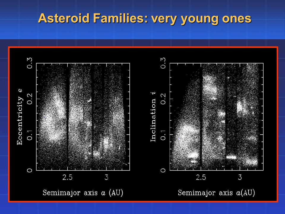 Asteroid Families: very young ones