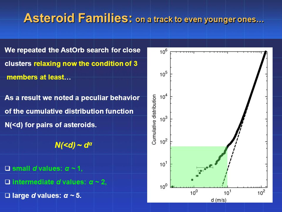 Asteroid Families: on a track to even younger ones… We repeated the AstOrb search for close clusters relaxing now the condition of 3 members at least… As a result we noted a peculiar behavior of the cumulative distribution function N(<d) for pairs of asteroids.