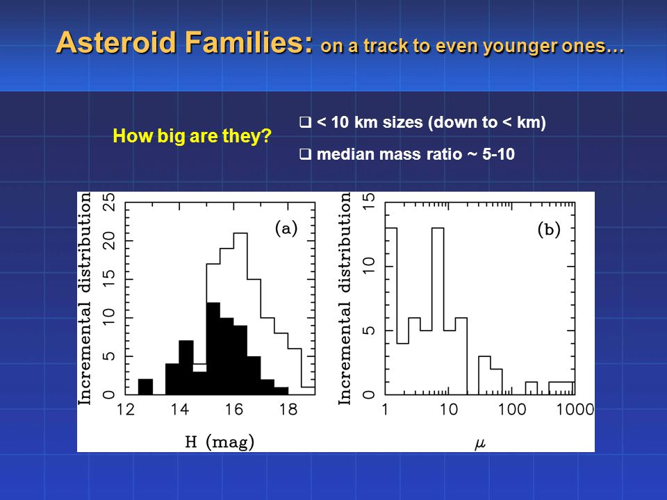 Asteroid Families: on a track to even younger ones… How big are they.